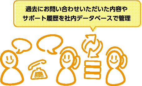 サポート体制のイメージ